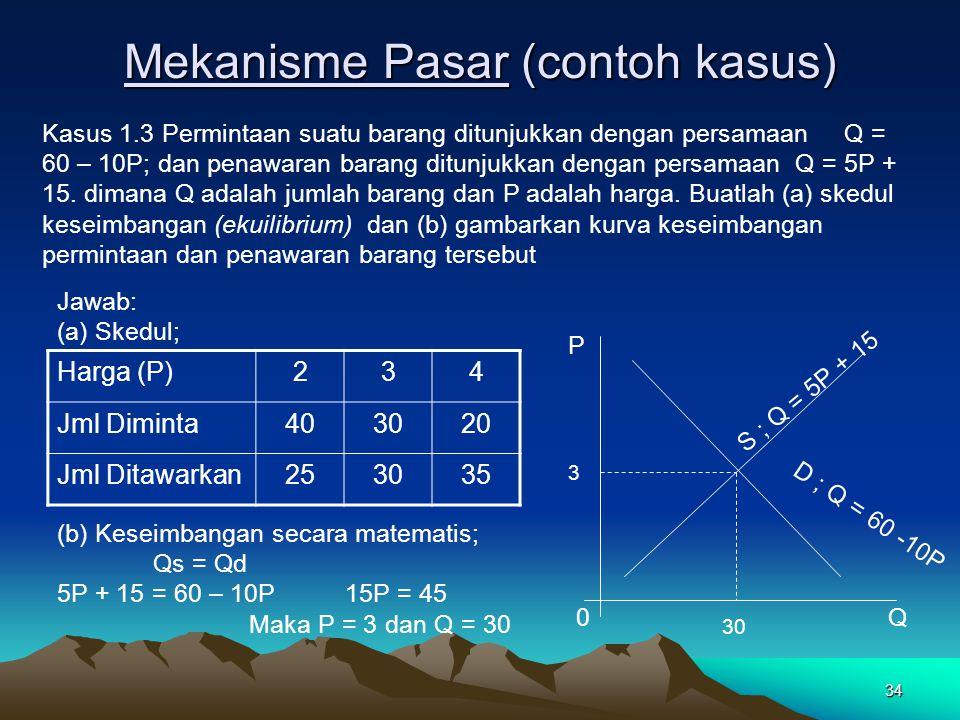 34 Mekanisme Pasar (contoh kasus) Kasus 1.3 Permintaan suatu barang ditunjukkan dengan persamaan Q = 60 – 10P; dan penawaran barang ditunjukkan dengan persamaan Q = 5P + 15.