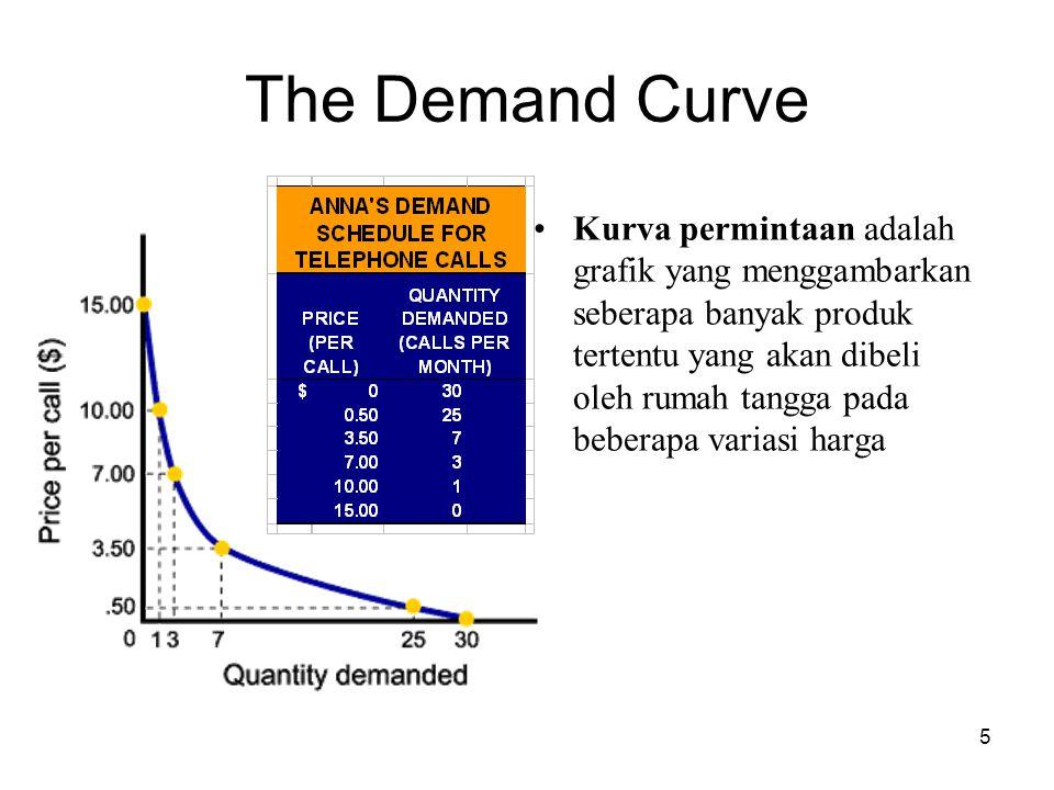 5 The Demand Curve Kurva permintaan adalah grafik yang menggambarkan seberapa banyak produk tertentu yang akan dibeli oleh rumah tangga pada beberapa variasi harga
