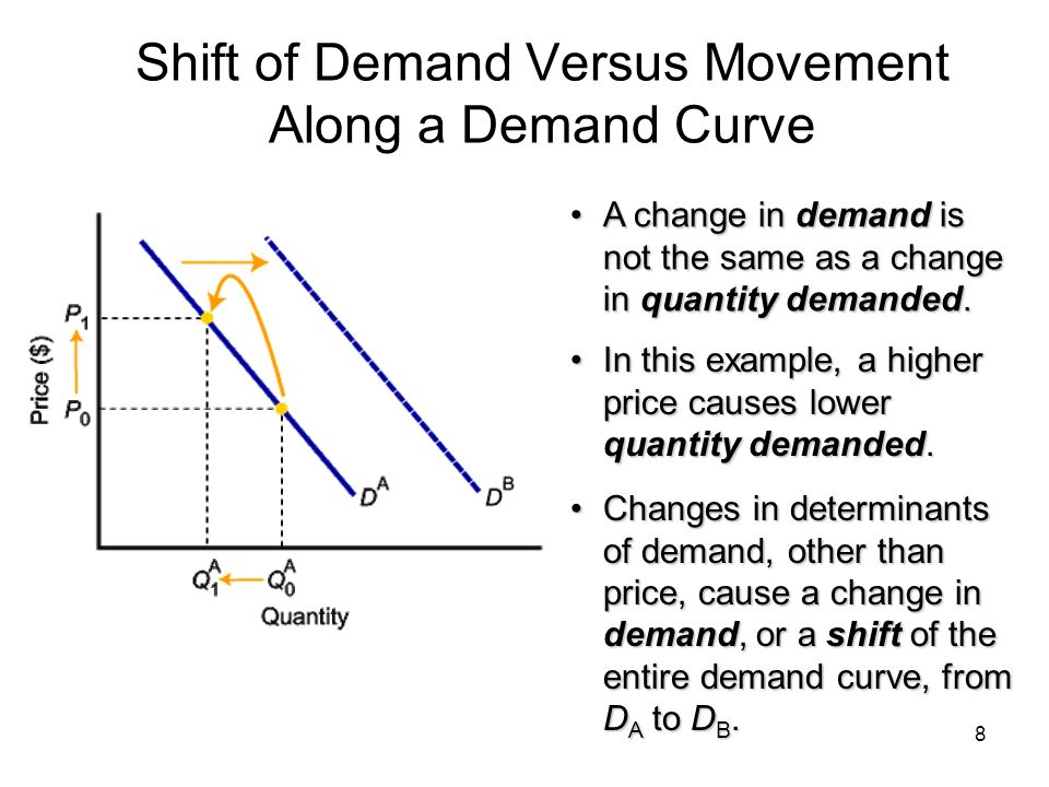 8 Shift of Demand Versus Movement Along a Demand Curve A change in demand is not the same as a change in quantity demanded.A change in demand is not t