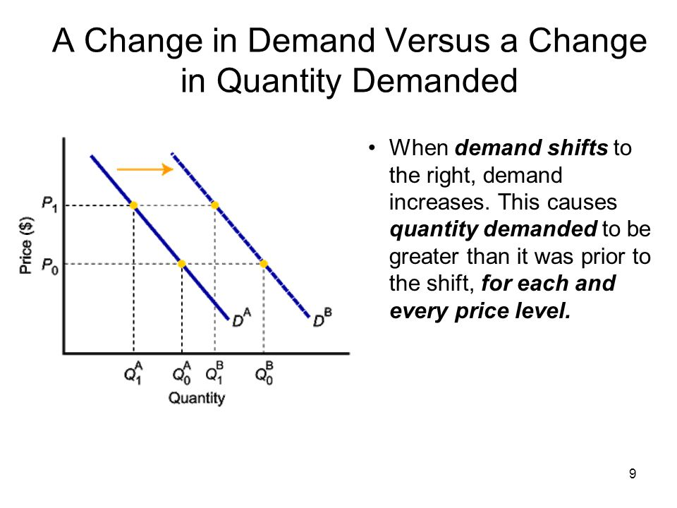 10 A Change in Demand Versus a Change in Quantity Demanded To summarize : Change in price of a good or service leads to Change in quantity demanded (Movement along the curve).