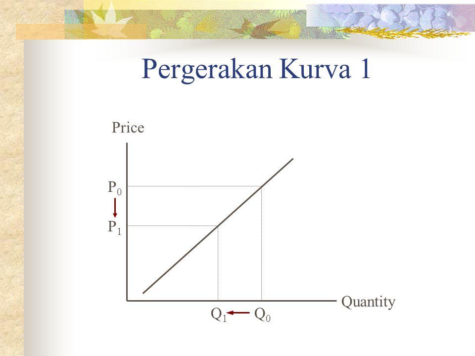 Pergerakan Kurva 1 Quantity Price P1P1 Q1Q1 P0P0 Q0Q0