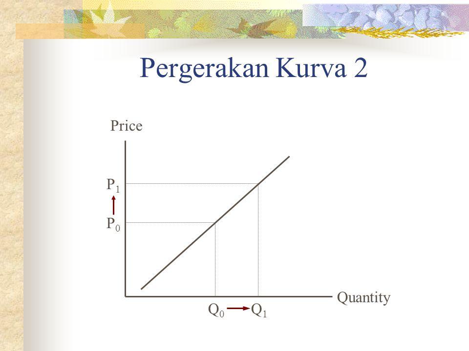 Pergerakan Kurva 2 Quantity Price P0P0 Q0Q0 P1P1 Q1Q1