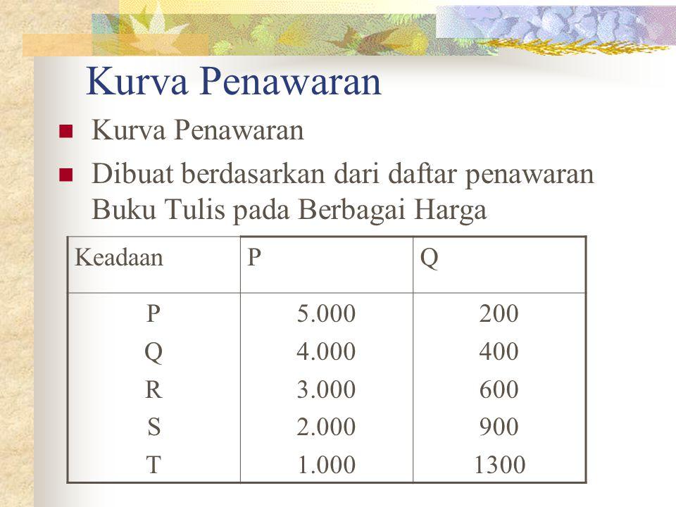Kurva Penawaran Dibuat berdasarkan dari daftar penawaran Buku Tulis pada Berbagai Harga KeadaanPQ PQRSTPQRST 5.000 4.000 3.000 2.000 1.000 200 400 600