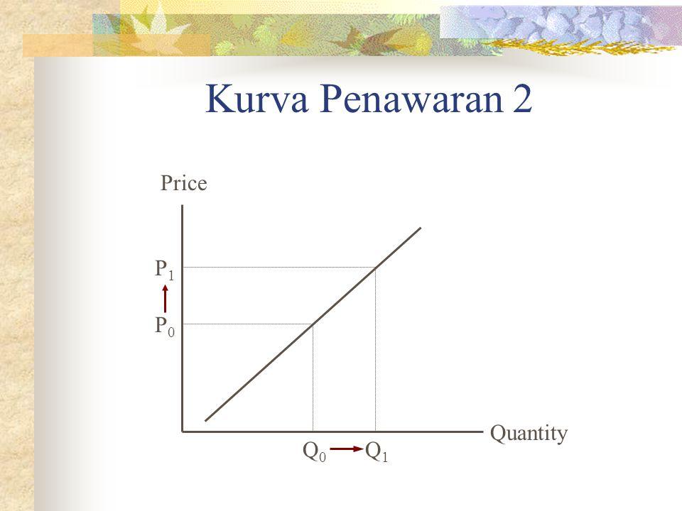 Kurva Penawaran 2 Quantity Price P0P0 Q0Q0 P1P1 Q1Q1