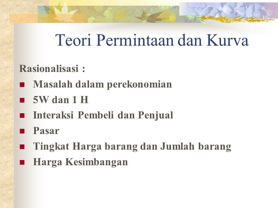 Pergeseran Kurva 1 (The Shift along Demand Curva) Quantity Price P0P0 Q1Q1 Q0Q0