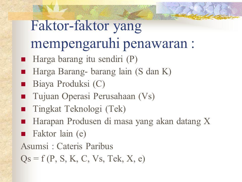 Faktor-faktor yang mempengaruhi penawaran : Harga barang itu sendiri (P) Harga Barang- barang lain (S dan K) Biaya Produksi (C) Tujuan Operasi Perusah