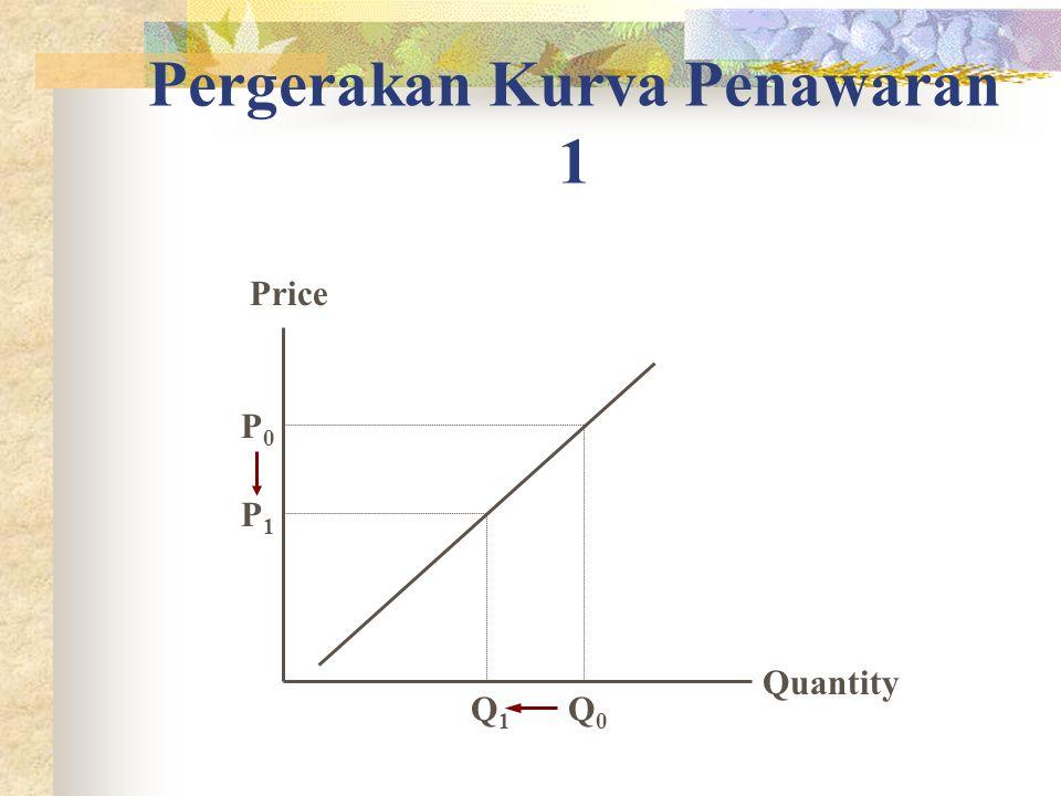 Pergerakan Kurva Penawaran 1 Quantity Price P1P1 Q1Q1 P0P0 Q0Q0