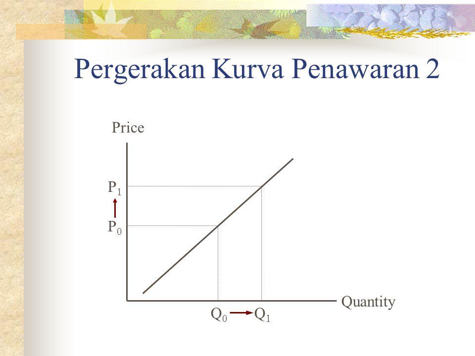 Pergerakan Kurva Penawaran 2 Quantity Price P0P0 Q0Q0 P1P1 Q1Q1