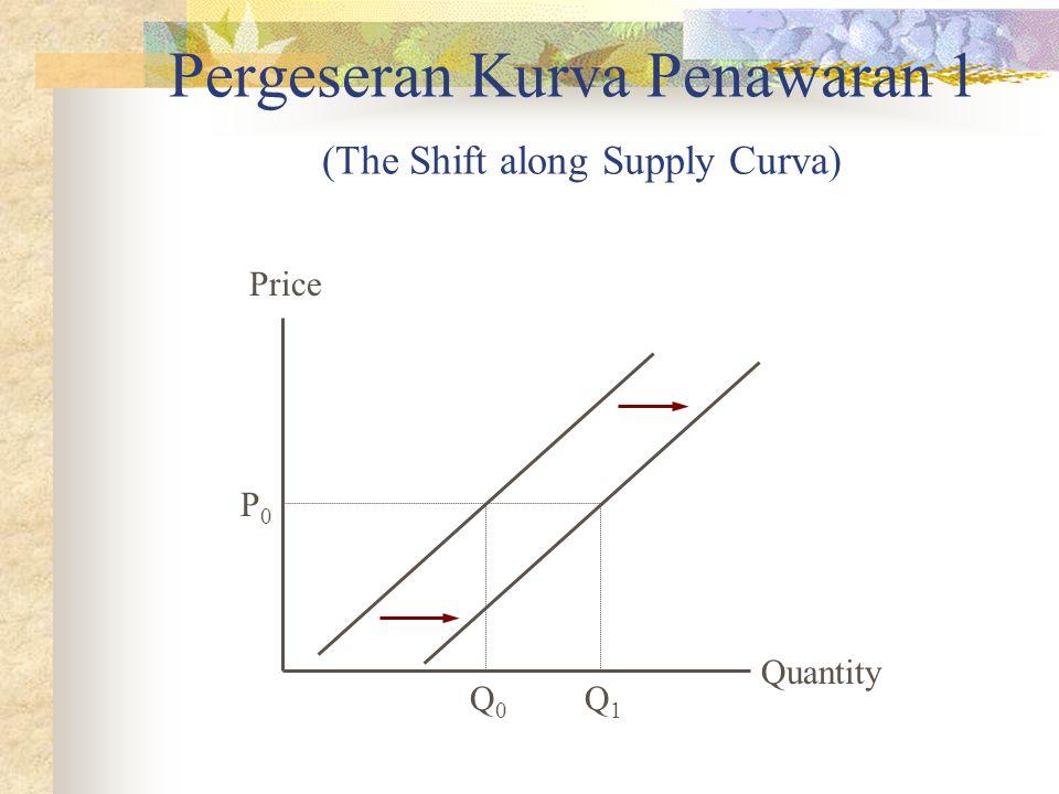 Pergeseran Kurva Penawaran 1 (The Shift along Supply Curva) Quantity Price P0P0 Q1Q1 Q0Q0