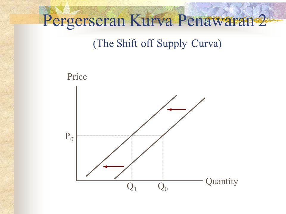 Pergerseran Kurva Penawaran 2 (The Shift off Supply Curva) Quantity Price P0P0 Q1Q1 Q0Q0