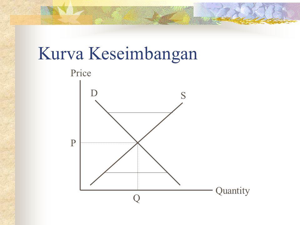 Kurva Keseimbangan Quantity Price P Q D S