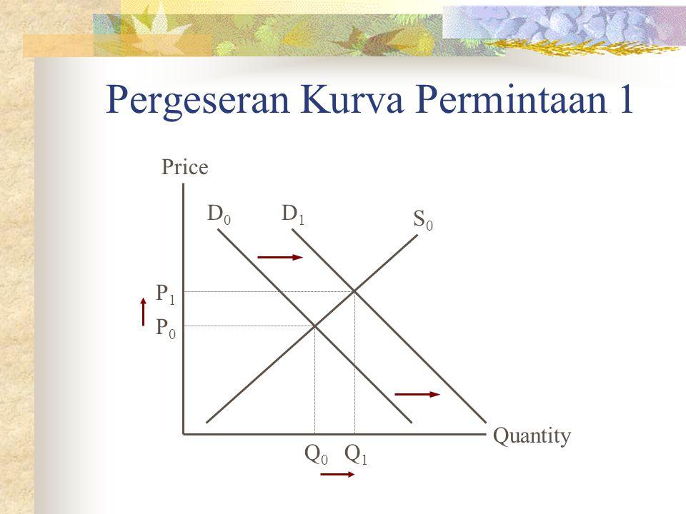 Pergeseran Kurva Permintaan 1 Quantity Price P0P0 Q0Q0 D0D0 S0S0 Q1Q1 P1P1 D1D1