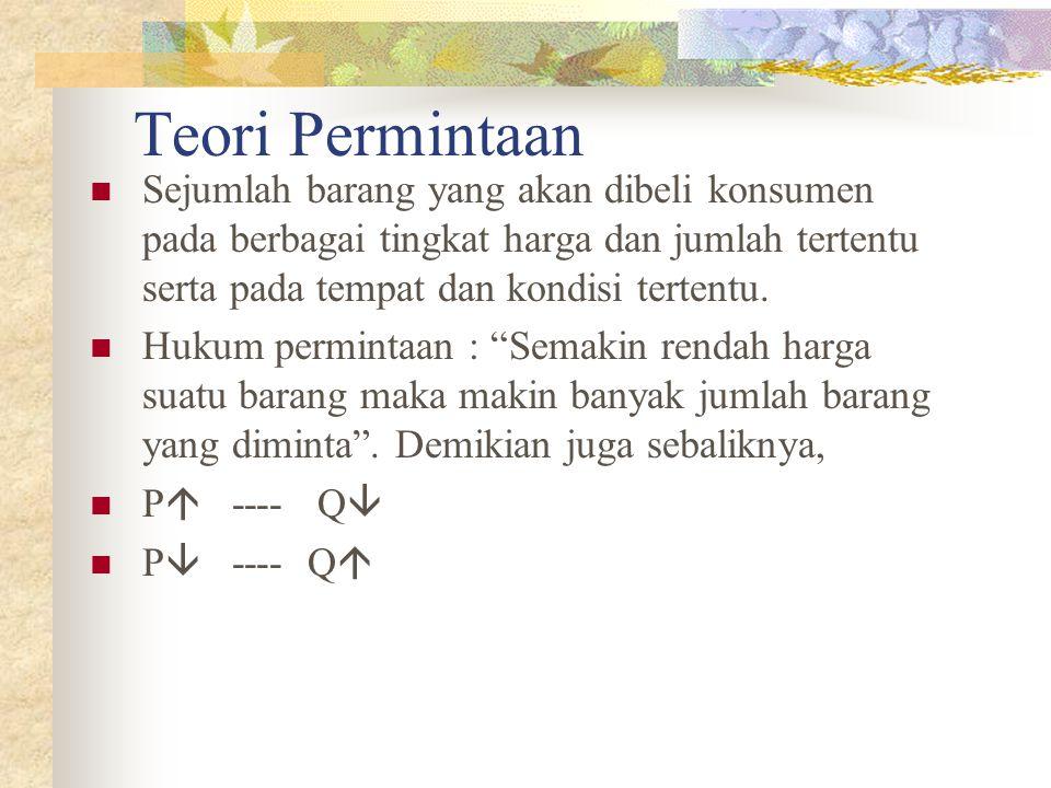 Pergerseran Kurva 2 (The Shift off Demand Curva) Quantity Price P0P0 Q0Q0 Q1Q1