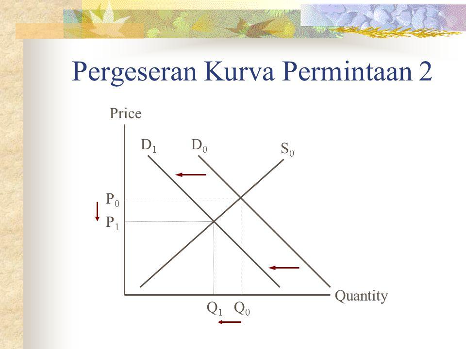 Pergeseran Kurva Permintaan 2 Quantity Price P1P1 Q1Q1 S0S0 Q0Q0 P0P0 D0D0 D1D1