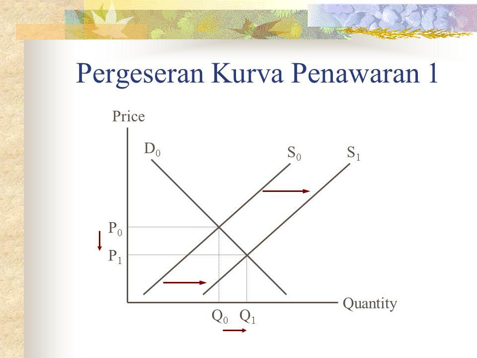 Pergeseran Kurva Penawaran 1 Quantity Price P0P0 Q0Q0 D0D0 S0S0 Q1Q1 P1P1 S1S1