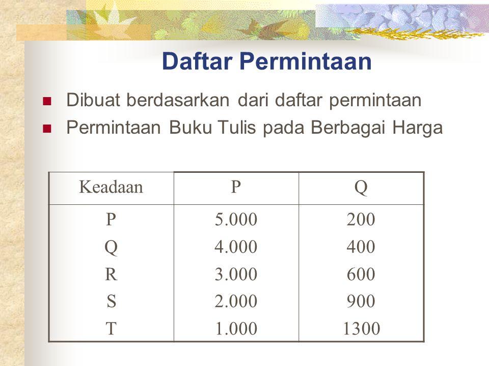 Daftar Permintaan Dibuat berdasarkan dari daftar permintaan Permintaan Buku Tulis pada Berbagai Harga KeadaanPQ PQRSTPQRST 5.000 4.000 3.000 2.000 1.0