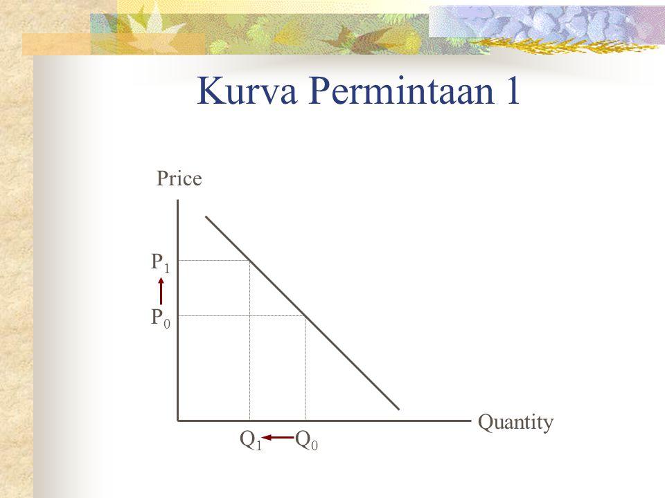 Kurva Permintaan 1 Quantity Price P0P0 Q0Q0 P1P1 Q1Q1