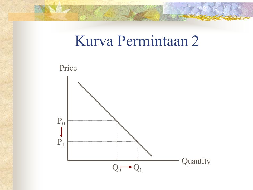 Kurva Permintaan 2 Quantity Price P0P0 Q0Q0 P1P1 Q1Q1