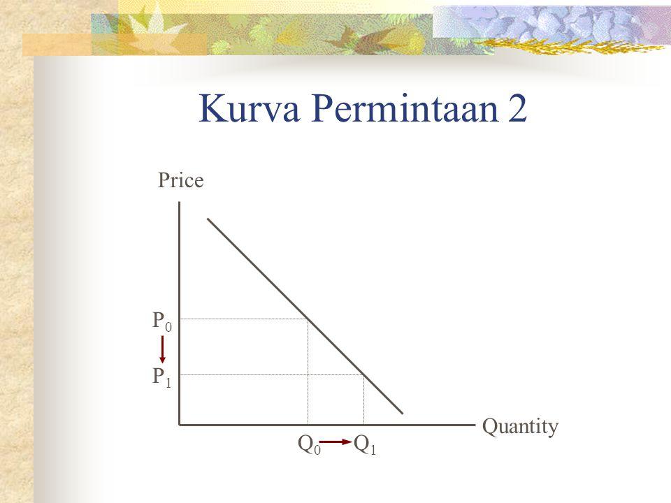 Kurva Permintaan tak normal Quantity Price