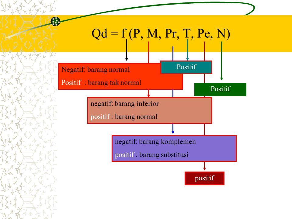 Qd = f (P, M, Pr, T, Pe, N) Negatif: barang normal Positif : barang tak normal negatif: barang inferior positif : barang normal negatif: barang komplemen positif : barang substitusi Positif positif