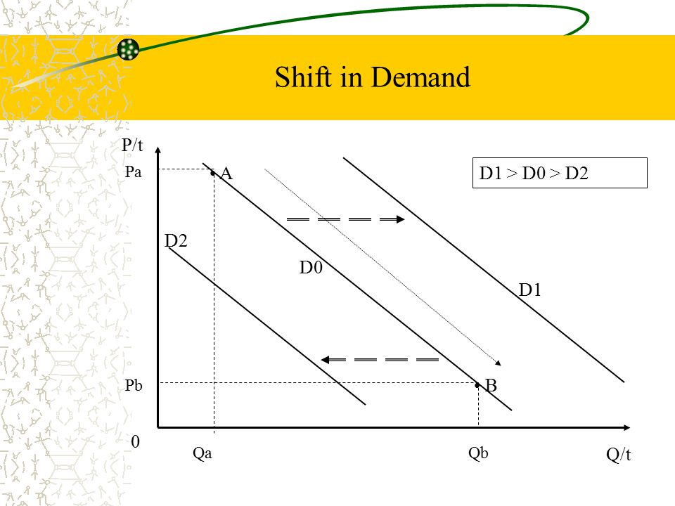 Shift in Demand P/t Q/t A B D1 > D0 > D2 D2 D0 D1 0 Qa Pa Qb Pb