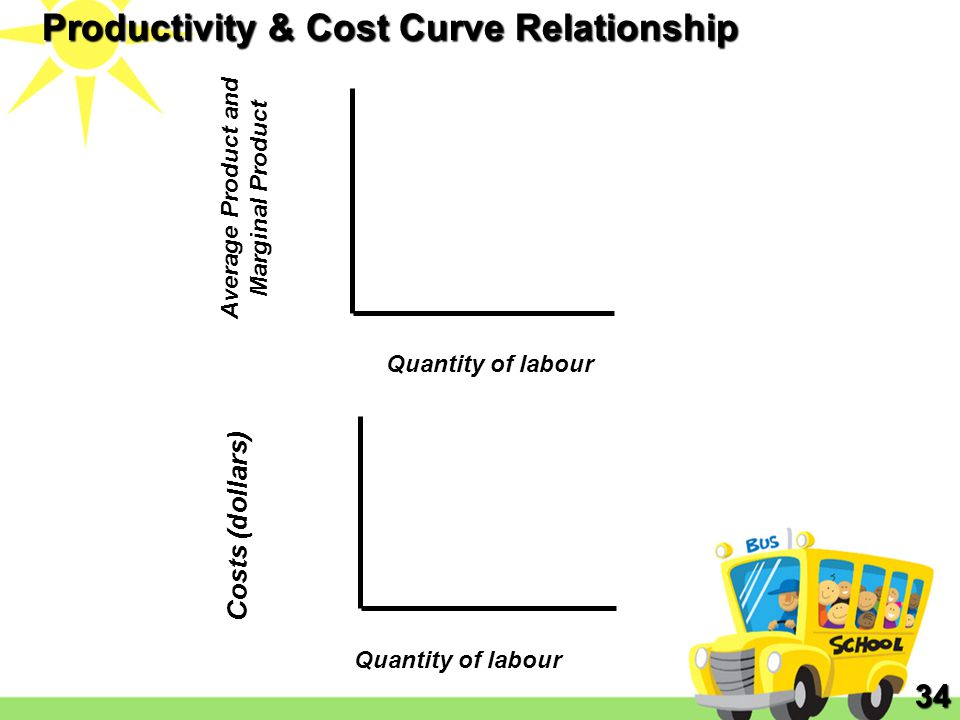 Quantity of labour Costs (dollars) Average Product and Marginal Product Quantity of labour Productivity & Cost Curve Relationship 34