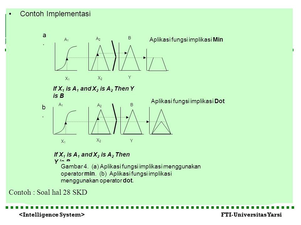 FTI-Universitas Yarsi Contoh Implementasi Contoh : Soal hal 28 SKD A2A2 B If X 1 is A 1 and X 2 is A 2 Then Y is B A1A1 A2A2 B X1X1 X2X2 Y Aplikasi fu