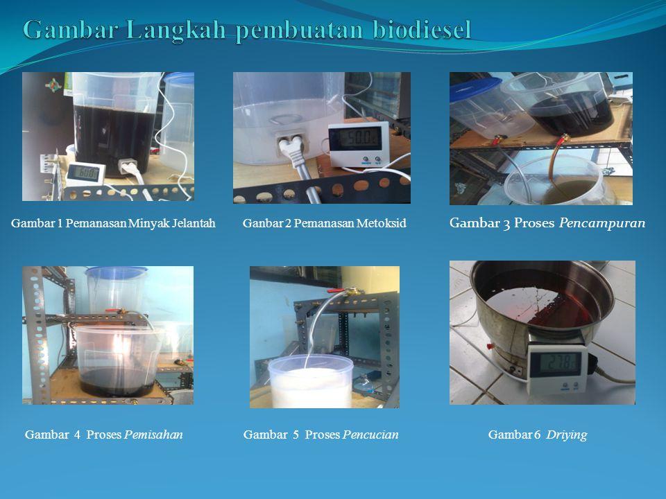 Gambar 1 Pemanasan Minyak Jelantah Ganbar 2 Pemanasan Metoksid Gambar 3 Proses Pencampuran Gambar 4 Proses Pemisahan Gambar 5 Proses Pencucian Gambar 6 Driying