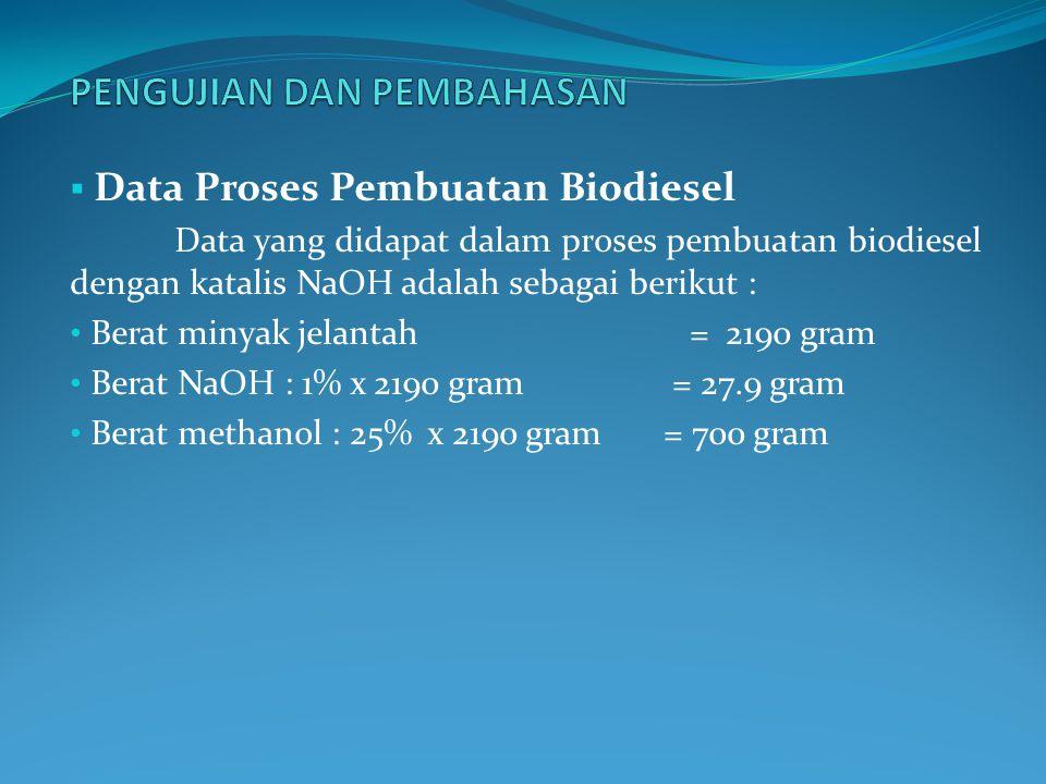  Data Proses Pembuatan Biodiesel Data yang didapat dalam proses pembuatan biodiesel dengan katalis NaOH adalah sebagai berikut : Berat minyak jelantah = 2190 gram Berat NaOH : 1% x 2190 gram = 27.9 gram Berat methanol : 25% x 2190 gram = 700 gram