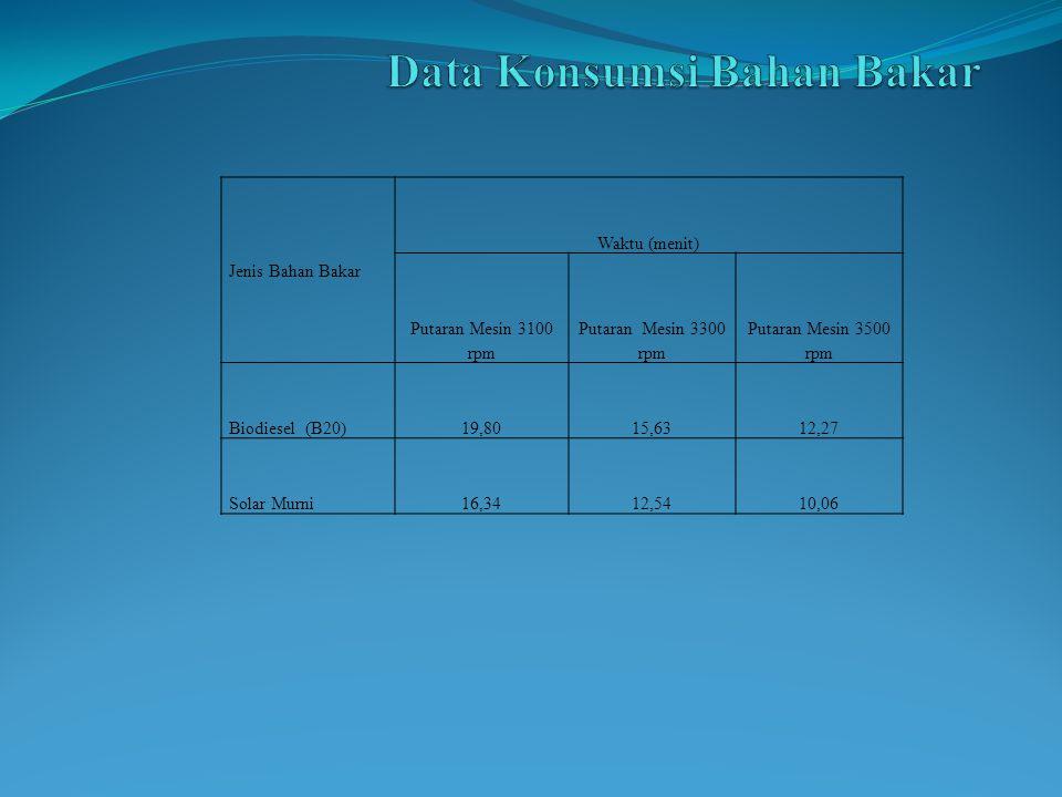 Jenis Bahan Bakar Waktu (menit) Putaran Mesin 3100 rpm Putaran Mesin 3300 rpm Putaran Mesin 3500 rpm Biodiesel (B20)19,8015,6312,27 Solar Murni16,3412,5410,06