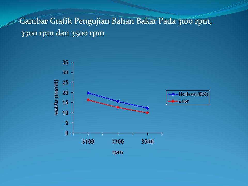 Gambar Grafik Pengujian Bahan Bakar Pada 3100 rpm, 3300 rpm dan 3500 rpm