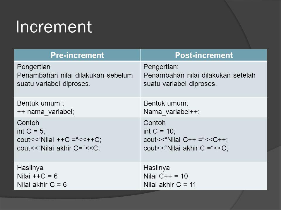 Increment Pre-incrementPost-increment Pengertian Penambahan nilai dilakukan sebelum suatu variabel diproses.