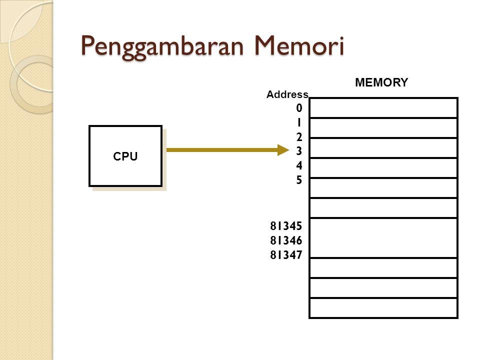 Penggambaran Memori CPU MEMORY 0 1 2 3 4 5 81345 81346 81347 Address