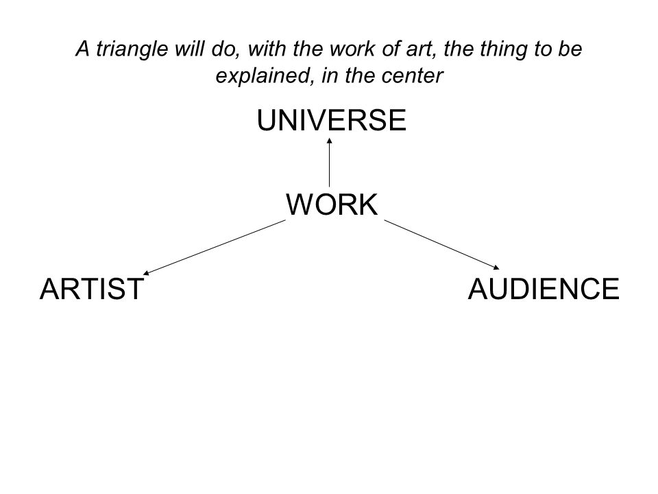 A triangle will do, with the work of art, the thing to be explained, in the center UNIVERSE WORK ARTIST AUDIENCE