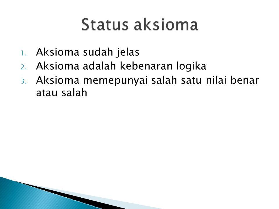 1.Aksioma sudah jelas 2. Aksioma adalah kebenaran logika 3.