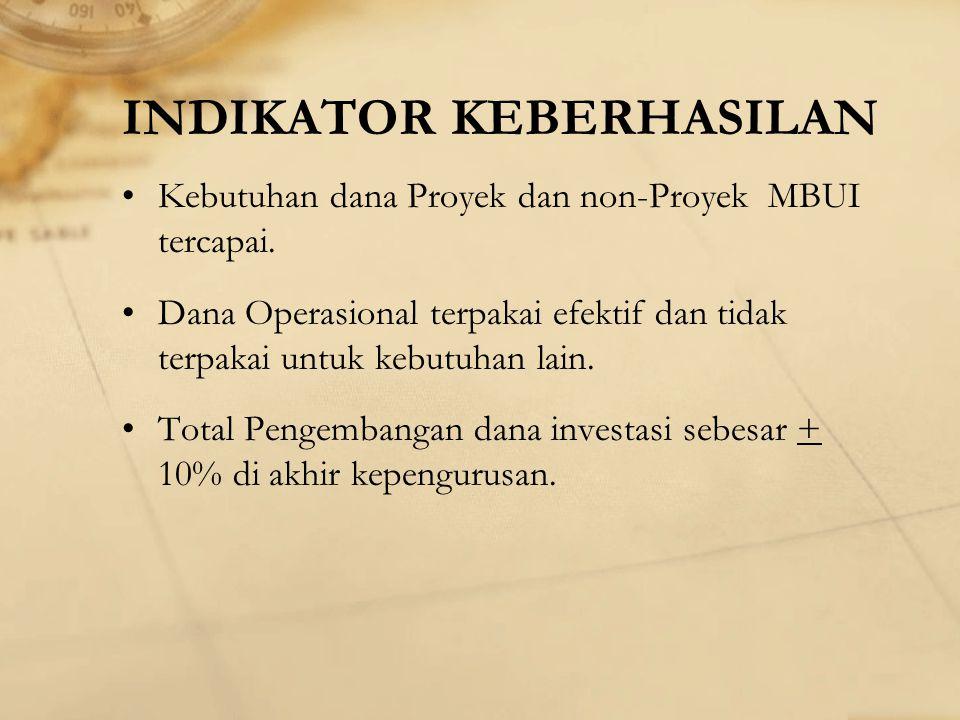 PROGRAM KERJA STAFF KEUANGAN Membuat laporan keuangan penggunaan dana operasional tiap bulannya.
