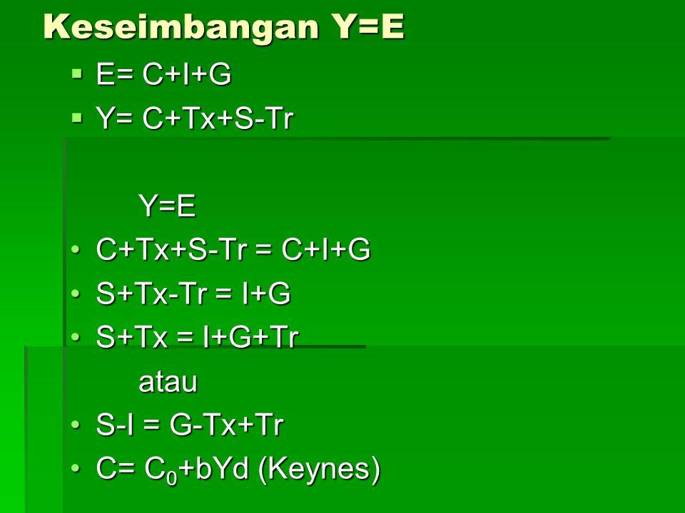 Keseimbangan Y=E  E= C+I+G  Y= C+Tx+S-Tr Y=E C+Tx+S-Tr = C+I+GC+Tx+S-Tr = C+I+G S+Tx-Tr = I+GS+Tx-Tr = I+G S+Tx = I+G+TrS+Tx = I+G+Tratau S-I = G-Tx