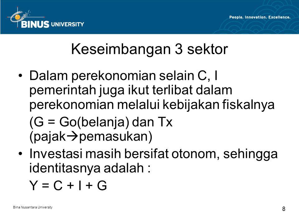 Bina Nusantara University 8 Keseimbangan 3 sektor Dalam perekonomian selain C, I pemerintah juga ikut terlibat dalam perekonomian melalui kebijakan fi