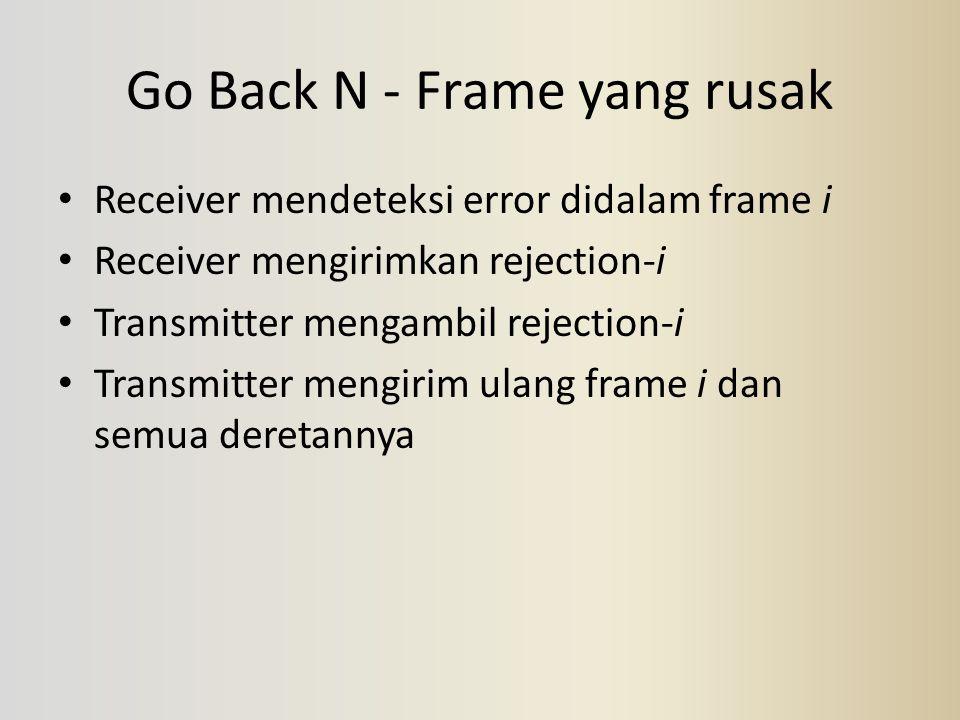 Go Back N - Frame yang rusak Receiver mendeteksi error didalam frame i Receiver mengirimkan rejection-i Transmitter mengambil rejection-i Transmitter