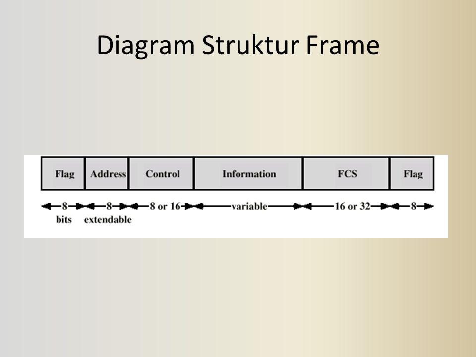 Diagram Struktur Frame