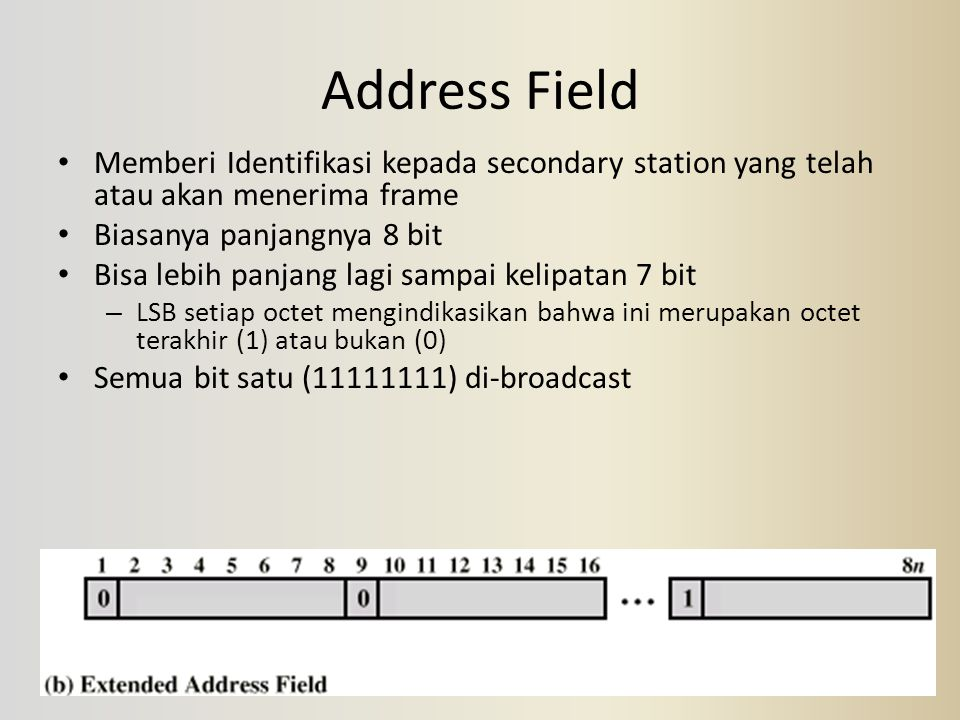Address Field Memberi Identifikasi kepada secondary station yang telah atau akan menerima frame Biasanya panjangnya 8 bit Bisa lebih panjang lagi samp