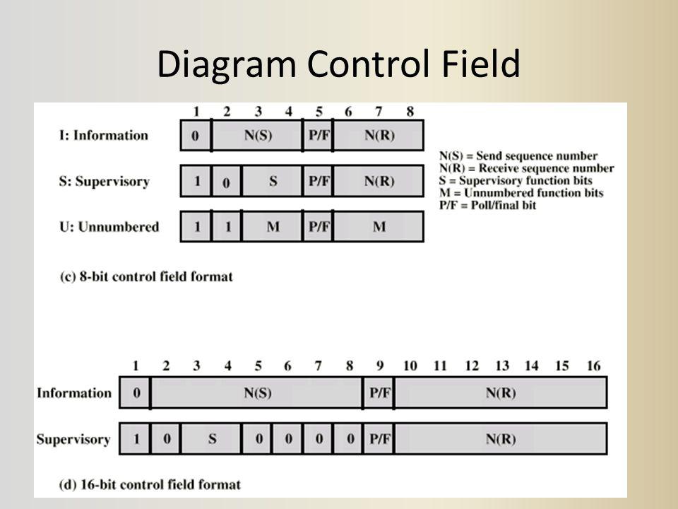 Diagram Control Field