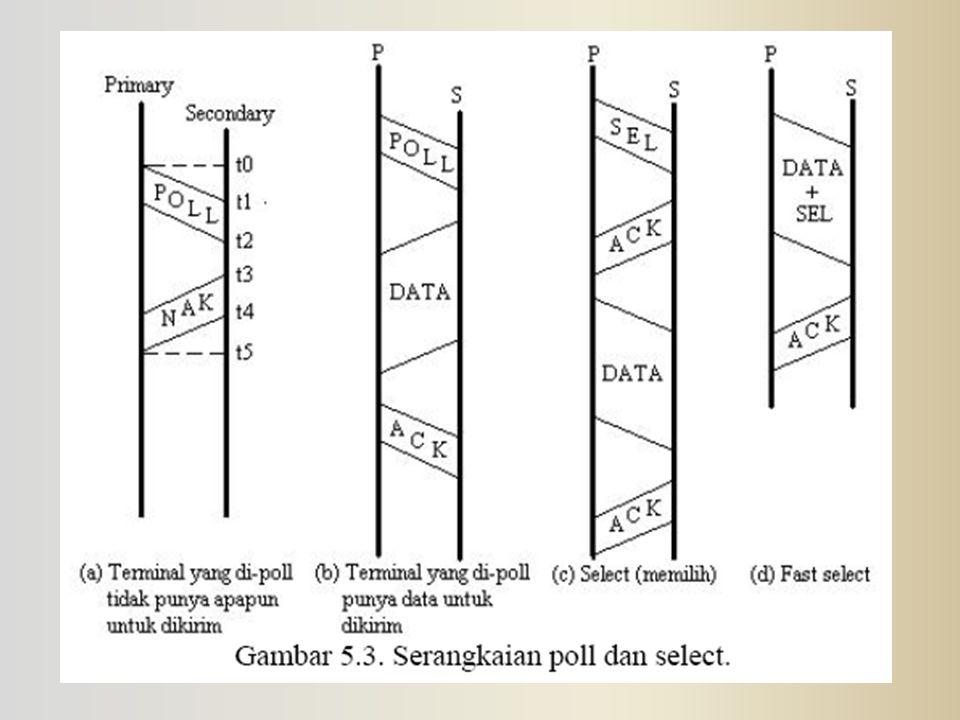Mode Transfer HDLC (1) Normal Response Mode (NRM) – Konfigurasi Unbalanced – Primary mengawali transfer ke secondary – Secondary hanya bisa mengirimkan data sebagai response kepada command dari primary – Digunakan pada jalur multi-drop – Host Komputer sebagai primary – Terminal sebagai secondary
