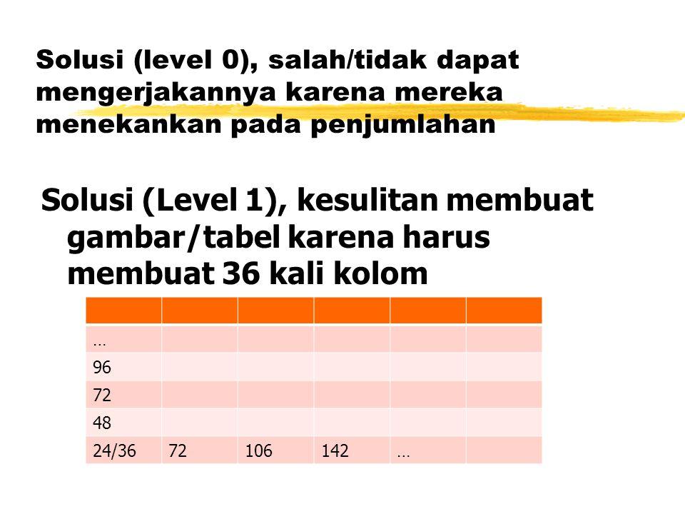 Solusi (level 0), salah/tidak dapat mengerjakannya karena mereka menekankan pada penjumlahan Solusi (Level 1), kesulitan membuat gambar/tabel karena harus membuat 36 kali kolom … 96 72 48 24/3672106142…