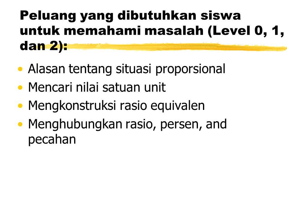 Peluang yang dibutuhkan siswa untuk memahami masalah (Level 0, 1, dan 2): Alasan tentang situasi proporsional Mencari nilai satuan unit Mengkonstruksi rasio equivalen Menghubungkan rasio, persen, and pecahan