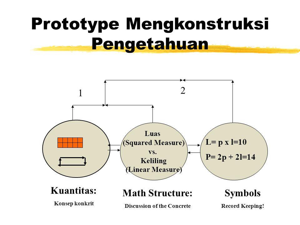 Prototype Mengkonstruksi Pengetahuan Luas (Squared Measure) vs. Keliling (Linear Measure) 1 2 Symbols Record Keeping! Math Structure: Discussion of th