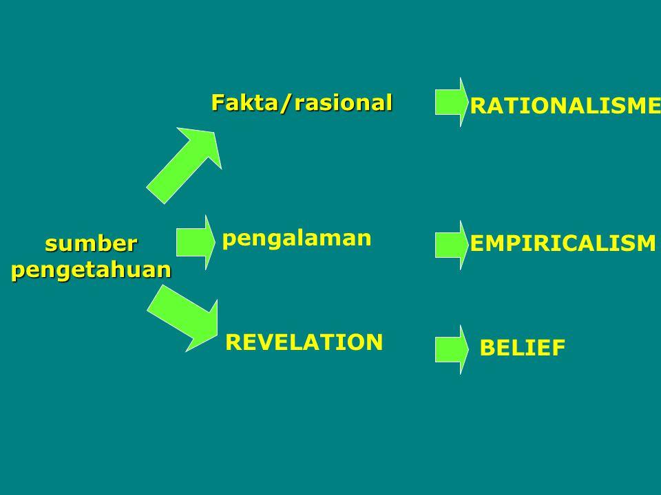 Rasional dalam berpikir Menganalisa suatu kebenaran Berpikir sesara deduktif (RATIONALISM) Berpikir secara induktif (EMPIRICALISM) Menghasilkan pengetahuan