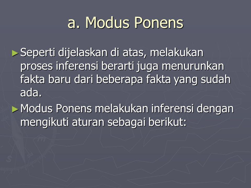 a. Modus Ponens ► Seperti dijelaskan di atas, melakukan proses inferensi berarti juga menurunkan fakta baru dari beberapa fakta yang sudah ada. ► Modu