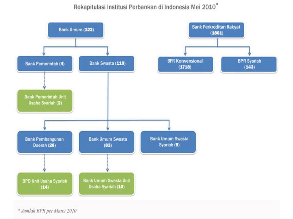 SISTEM PENGAWASAN BANK OLEH BANK INDONESIA 1.