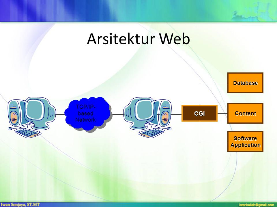 Arsitektur Web TCP/IP- based Network CGI Database Content Software Application